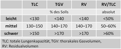 lungenfunktionstest normwerte tabelle