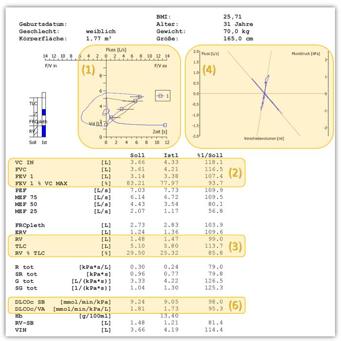 Unauffällige Spirometrie und Bodyplethysmographie   Interpretation ...